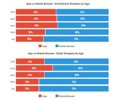 What is Online Shoppers' Device of Choice? #socialmedia #marketing