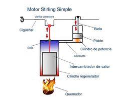 Stirling, un motor cuyo 'combustible' es sólo calor - Tecnología - Híbridos y Eléctricos | Coches eléctricos, híbridos, Fórmula E