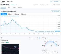 trader elliottwave crypto-monnaie