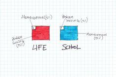 school vs life picture | Deja un comentario Cancelar respuesta