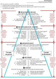 http://www.fredcavazza.net/2006/09/11/connaissez-vous-la-pyramide-des-besoins-20/ Dans son billet, l'auteur nous propose une classification des besoins dans un environnement web :   Besoins de base (physiologique) : rechercher de l'information, communiquée (via email, IM)   Besoin de sécurité : se protéger contre les virus   Besoin d'appartenance : participation à des forums, publication d'avis, de notes   Besoin d'estime des autres : poster des commentaires sur des forums, rejoindre un…