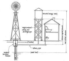 How Water Pumping Windmills Operate – Off The Grid Homestead Survival, Survival Prepping, Emergency Preparedness, Survival Shelter, Survival Food, Survival Quotes, Survival Videos, Survival Essentials, Pantry Essentials