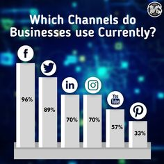 Over the past year, Facebook has been the leading platform for marketers with 96% saying their business is actively using it. #socialmedia #marketing #facts #charts #facebook #twitter #linkedin #instagram #youtube #pinterest #socialmediastrategy #digitalmarketing