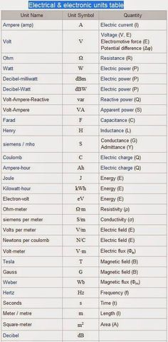 Electrical and Electronics Units Table