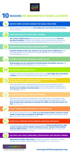 10 reasons we need GMOs and Biotechnology Infographic, so many people need to learn about GMO's