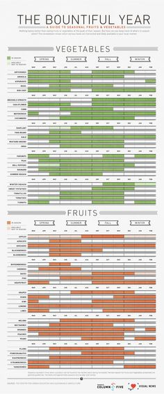 Useful Infographic on Picking Seasonal Fruits and Vegetables - My Modern Metropolis