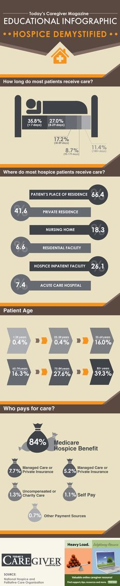 """Hospice Care Demystified Infographic.Interestingly, this graph says 1% is """"charity care or uncompensated"""" - the category into which Hospice House & Support Care would fall"""