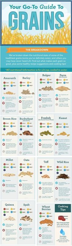 A Guide to Choosing Healthier Grains - http://LivingNaturaler.com/a-guide-for-choosing-healthier-grains/