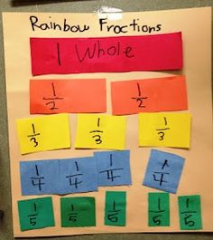 Fractions Hands On Activity