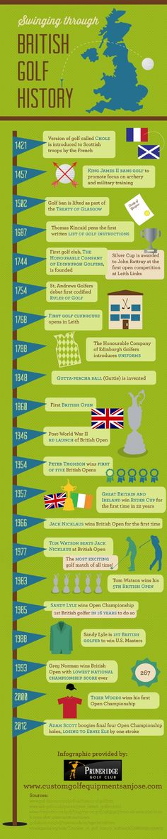 Do you know how golf became as popular as it is today? This infographic from a golf club teaches you about British golf history and how it influenced the game as we know and love it today.