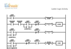 http://edheads.org/comm…/manufacturing-technician-resources There's a new extension activity for our Manufacturing Technician game! Check out our lesson plan on Ladder Logic- it hits some hard-to-teach engineering-based standards and is a great critical thinking exercise. Printables and more information can be found here- http://edheads.org/comm…/manufacturing-technician-resources