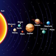Solar Energy Advice You Shouldn't Pass Up. Recently, the use of solar energy has become extremely popular. Solar System Activities, Solar System Art, Solar System Model, Solar System Projects, Solar System Planets, Solar System Painting, Planets Wallpaper, Wallpaper Space, Galaxy Wallpaper