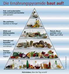 Sich gesund zu ernähren ist sooo wichtig um eine positive Haltung zu haben und zu bekommen !