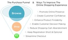 The Purchase Funnel & Ways to Improve the Online Shopping Experience
