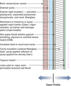 wood+board+wall+construction | BSD106_Figure_08: Frame wall with exterior rigid insulation with ...