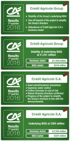 Crédit Agricole - Results Quarter 2016 Business Model, Channel, Group
