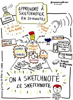 sketchnotes Visual Thinking, Design Thinking, Creative Mind Map, Visual Note Taking, Learn To Sketch, Free Infographic, Infographics, Visual Learning, Learning Techniques