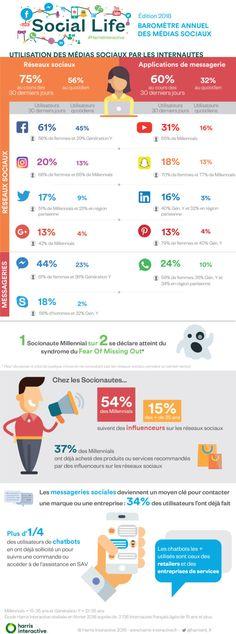 Étude : le baromètre 2018 des médias sociaux en France - Blog du Modérateur