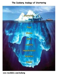 The iceberg analogy of stuttering