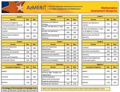 photograph regarding Azmerit Printable Practice Test referred to as 9 Perfect AZMERIT illustrations or photos inside 2015 Examination, Digital academy