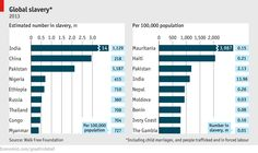 Daily chart: The scourge of enslavement | The Economist