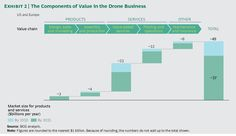 From today's tiny data gatherers to tomorrow's industrial workhorses, drones will enable new ways to generate value.