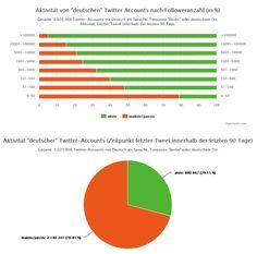 Twitter in Deutschland: Nur 0,9 von drei Millionen Konten aktiv; durchschnittlich 590 Follower | Kroker's Look @ IT