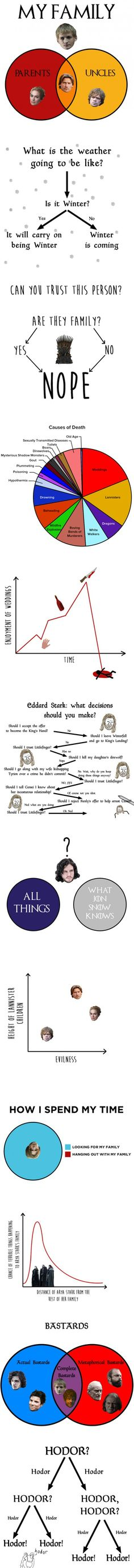 12 Charts Only Game Of Thrones Fans Will Understand. You know nothing Jon Snow was probably my favorite. The Walking Dead, Game Of Thrones Funny, Game Thrones, Got Memes, My Sun And Stars, Valar Morghulis, Geek Out, Winter Is Coming, Best Funny Pictures