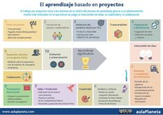 Trabajo por proyectos, alumnos en el centro de aprendizaje: + motivación, creatividad, colaboración vía @aulaPlaneta