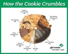 Ever wonder where the money from your Girl Scout Cookie purchase goes? Proceeds stay local and help create the Girl Scout Leadership Experience for girls - pretty sweet right? #ItsCookieTime #GirlScoutCookies