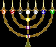 Menorah    The names & numbers of the 10 sefirot are given in order below.     1 Kether (Crown)     2 Chokmah (Wisdom)    3 Binah (Understanding or Intelligence)    4 Chesed (Mercy or Grace)     5 Geburah (Severity or Power)    6 Tifereth (Beauty)     7 Netsach (Victory or Constancy)    8 Hod (Glory or Majesty)    9 Yesod (Foundation)     10 Malkuth (Kingdom)