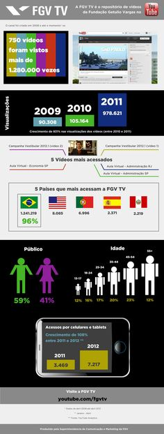 Audience of the FGVTV, the FGV channel in the Youtube.    http://www.youtube.com/fgvtv