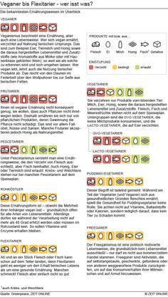 Veganer bis Flexitarier - wer isst was? - Infografik