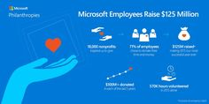 2015 Microsoft Employee Giving Infographic