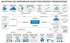 Useful map for selecting appropriate charts for a presentation