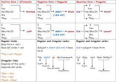 English verb tense chart short espanol tenses chart education english tenses diagram google search ccuart Images