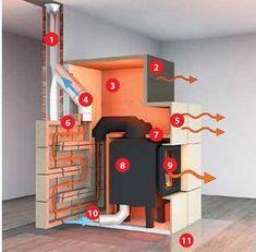 Všetko o kozuboch časť - Kachľová pec – galéria Home Fireplace, Fireplace Design, Wood Stove Heater, Small Shutters, Wood Furnace, Kombi Home, Cooking Stove, Rocket Stoves, Wood Burner