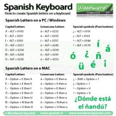 How to type Spanish Letters and Accents Cheat Sheet