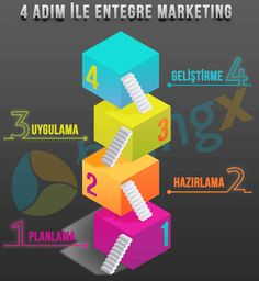 4 adım ile entegre pazarlama...