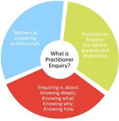 What is Practitioner Enquiry? | inquiry, research, EBP