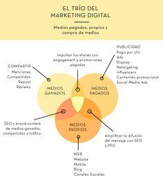 Dominando la difusión de contenidos en tu estrategia de marketing de contenidos #contentmarketing #contenidos