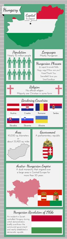 Nice blogpost about Infographic of Hungary Facts by mowpages