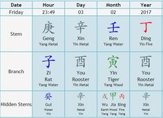 How to have Good Luck during the Year of the Rooster 2017. The year of the rooster 2017 officially starts on February 3, 2017 at 11:49 pm.  Using your birth chart and the year's chart, you can see how to enhance your year with good luck.  From Viviana Estrada.