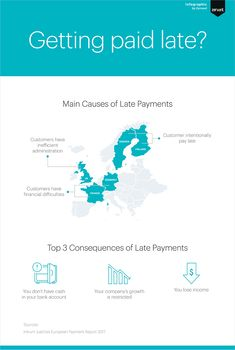 This infographic illustrates the main causes for late invoice payment in Europe. It also shows how late invoice payment can affect small businesses. Invoice Template, Templates, Feeling Helpless, Competitor Analysis, Bank Account, Entrepreneurship, Small Businesses, Online Business, Accounting