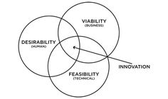 The blurring between Design Thinking and Agile