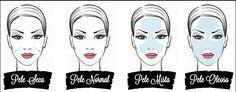 De acordo com a Sociedade Brasileira de Dermatologia os principais tipos de pele são: normal, seca, oleosa e mista.Cada um dos tipos de pele apresenta diferentes características que devem ser levadas em conta para oferecer os melhores cuidados e preparos para a maquiagem.