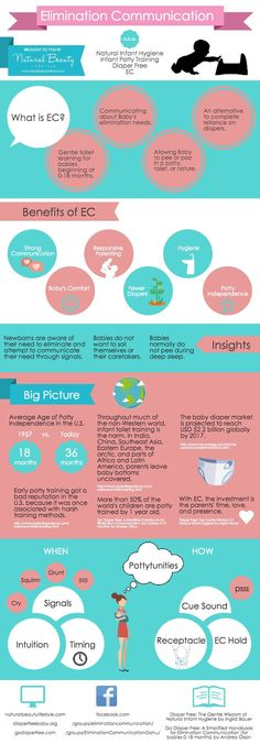 Elimination Communication Infographic a.k.a. Natural Infant Hygiene, Infant Potty Training, Diaper Free, or EC! http://naturalbeautylifestyle.com/category/natural-parenting/natural-infant-hygiene/