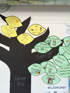 Genre tree - the leafs illustrate things to know about a particular genre.