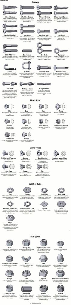 Types of Screws and Bolts [Guide] #Woodworkingtools