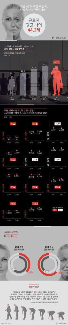 65세 이상 취업자, 최초로 200만명 돌파…근로자 평균 연령 44.2세 [인포그래픽] #old worker / #Infographic ⓒ 비주얼다이브 무단 복사·전재·재배포 금지